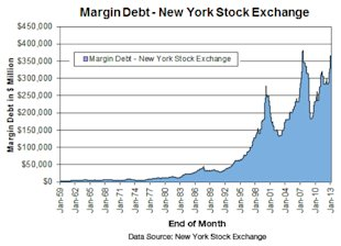 Margin Debt on Stocks Hits Highest Level Since June 2007 image Margin Debt New York Stock Exchange chart1