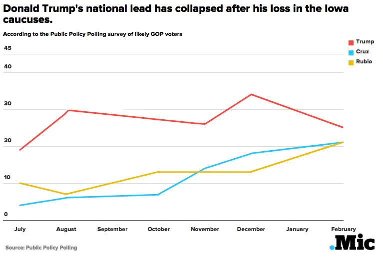 First National Poll After Iowa Shows Three-Way Tie Between Trump, Cruz and Rubio