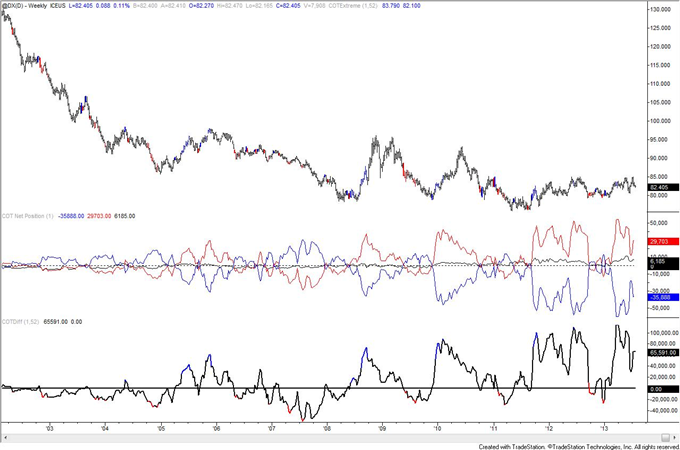 Is_Crude_Oil_COT_Positioning_Poison_to_Bull_Move_body_usd.png, Is Crude Oil COT Positioning Poison to Bull Move?