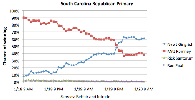 Candidates' chances to win the South Carolina Republican primary, as of 1/20/2012