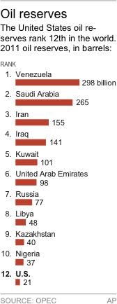 Chart shows the largest oil reserves