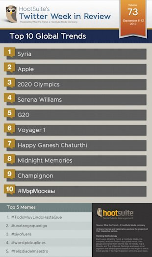 Top 10 Global Twitter Trends of the Week (Week Ending 9/12/13) image global trends 620x1045