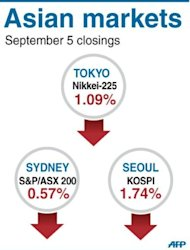 Asian markets slipped further following losses in Europe and on Wall Street after a third straight monthly contraction in US manufacturing activity