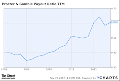 PG Payout Ratio TTM Chart