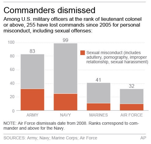 Chart shows number of military commanders losing commands due to personal misconduct