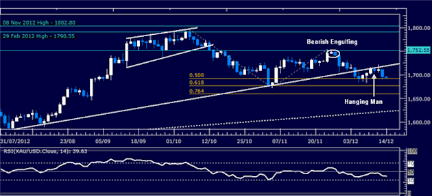 Forex_Analysis_Dollar_Launches_Recovery_as_SP_500_Selloff_Continues_body_Picture_2.png, Forex Analysis: Dollar Launches Recovery as S&P 500 Selloff Continues