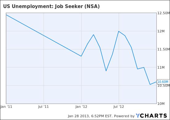 US Unemployment: Job Seeker Chart