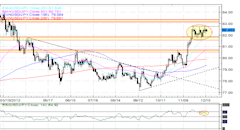Forex_Euro_Boosted_by_Greek_Debt_Buyback_Strong_German_ZEW_Survey_fx_news_technical_analysis_body_Picture_2.png, Forex: Euro Boosted by Greek Debt Buy...