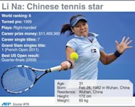 Graphic fact file on Chinese tennis star Li Na