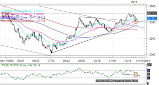 Forex_Japanese_Yen_Rebound_Ensues_Rally_Over_technical_analysis_body_EURUSD.png, Forex: Japanese Yen Rebound Ensues -  Rally Over?