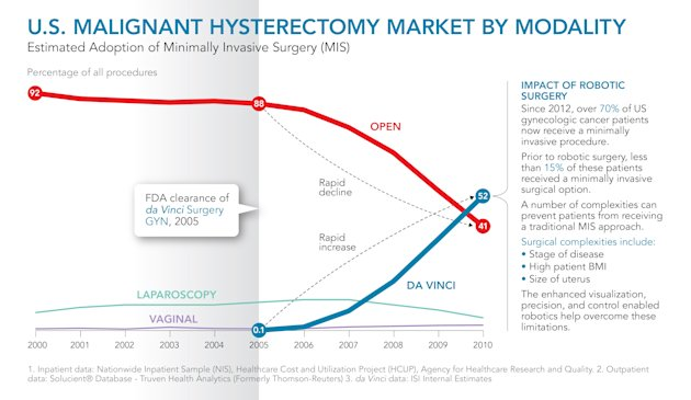 IMAGE DISTRIBUTED FOR DA VINCI SURGERY - In this infographic distributed on Wednesday, Feb. 20, 2013, shown is a graphic representation of the U.S. Malignant Hysterectomy Market By Modality from 2000