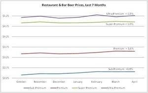 Restaurant Sciences' Data Reveals Low and Mid-Range Beer Prices Climbing in US Restaurants & Bars
