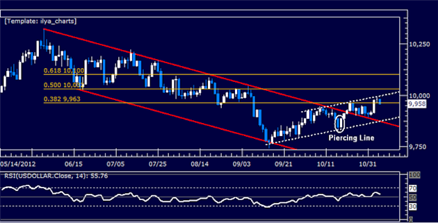 Forex_Analysis_US_Dollar_Breaks_Resistance_as_SP_500_Rally_Fizzles_body_Picture_5.png, Forex Analysis: US Dollar Breaks Resistance as S&P 500 Rally Fi...