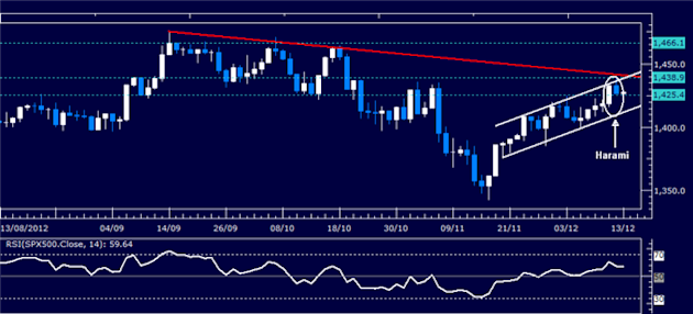 Forex_Analysis_Dollar_Holds_Key_Support_as_SP_500_Turns_Lower_body_Picture_3.png, Forex Analysis: Dollar Holds Key Support as S&P 500 Turns Lower