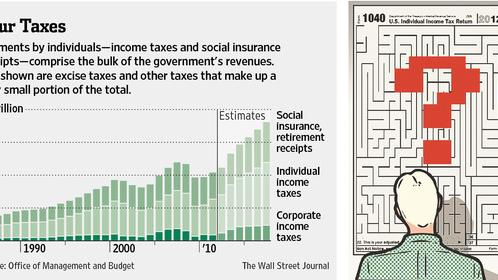 Your Taxes -- WSJ