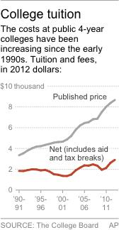 HOLD FOR RELEASE UNTIL Oct. 24; chart shows the price of a 4-year education