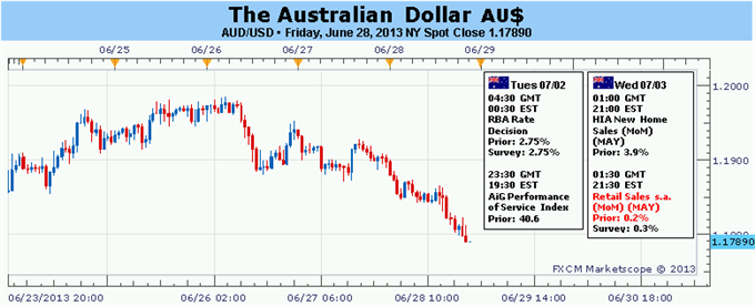 Forex_Australian_Dollar_Braces_for_Volatility_on_US_Data_RBA_Meeting_body_Picture_5.png, Forex: Australian Dollar Braces for Volatility on US Data, RB...