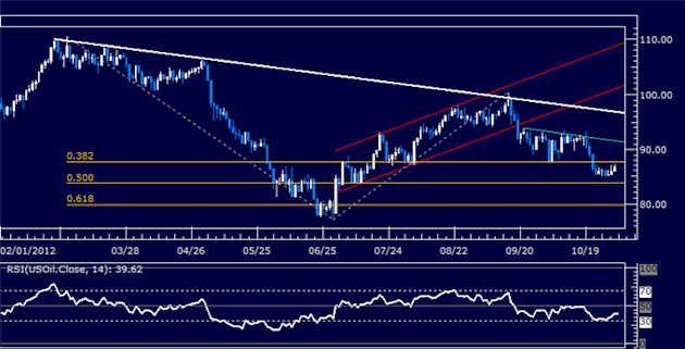 Forex_Analysis_US_Dollar_Holds_its_Ground_Despite_SP_500_Rebound_body_Picture_8.png, Forex Analysis: US Dollar Holds its Ground Despite S&P 500 Reboun...