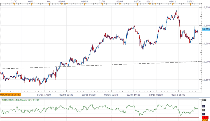 Forex_USD_Propped_Up_By_Hawkish_Rhetoric_AUD_Rallies_Should_Be_Sold_body_ScreenShot258.png, USD Propped Up By Hawkish Rhetoric, AUD Rallies Should Be ...