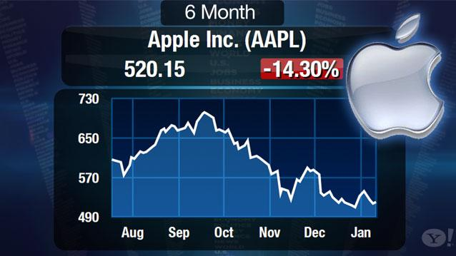 Apple Cuts iPhone 5 Production, Stock Falls: Is the Age of Apple Over?
