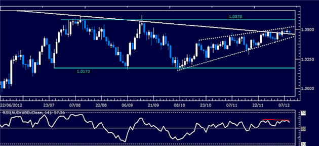 Forex_Analysis_AUDUSD_Classic_Technical_Report_12.11.2012_body_Picture_1.png, Forex Analysis: AUD/USD Classic Technical Report 12.11.2012