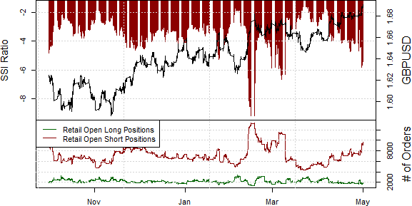 ssi_gbp-usd_body_Picture_15.png, British Pound Rally May Fail on Substantial Swing in Sentiment