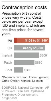 $100 or $1,000? Wide price range for birth control