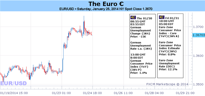 Euro_Rally_Begins_on_Better_Data_Will_EONIA_Rates_Force_ECB_Action_body_Picture_1.png, Euro Rally Begins on Better Data – Will EONIA Rates Force ECB...