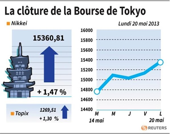 LA CLTURE DE LA BOURSE DE TOKYO
