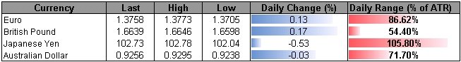 EUR-USD-Risks-Further-Losses-Ahead-of-ECB-0201_body_ScreenShot006.png, EUR/USD Risks Further Losses Ahead of ECB- 1.3500 Remains Key