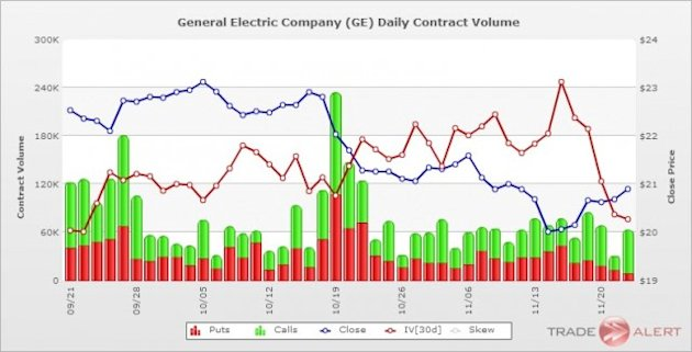 GE Contract Volume