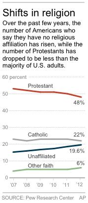 HOLD FOR RELEASE AT 12:01 A.M. EDT; Graphic shows trends in U.S. religious affiliation