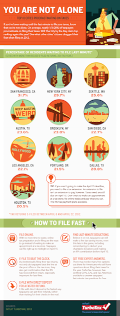 You Are Not Alone    10 of the Most Tax Procrastinating Cities in America image TurboTax Procrastinating Cities