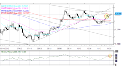 Forex_Euro_Yen_Higher_Against_US_Dollar_to_Start_December_fx_news_currency_trading_technical_analysis_body_Picture_6.png, Forex: Euro, Yen Higher Agai...