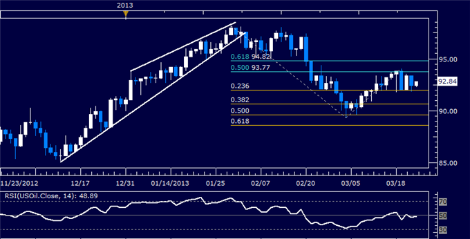 Commodities_Crude_Oil_at_Risk_if_Cyprus_Weekend_Risk_Sparks_Selloff_body_Picture_3.png, Commodities: Crude Oil at Risk if Cyprus Weekend Risk Sparks S...