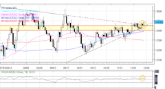 Forex_Euro_Bounce_Weak_as_Short-term_Yields_Rise_on_Italian_Senate_Vote_body_Picture_3.png, Forex: Euro Bounce Weak as Short-term Yields Rise on Itali...
