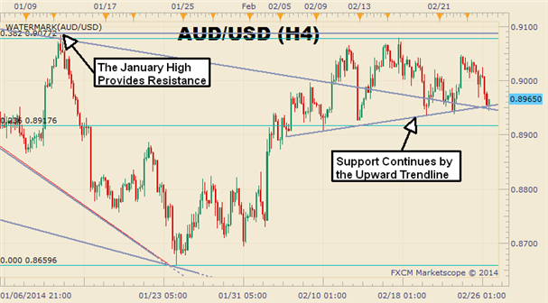 Entering_the_AUDUSD_Pullback_Is_All_About_Timing_body_Picture_1.png, Entering the AUD/USD Pullback Is All About Timing