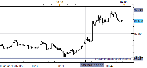 USDJPY_Continues_Rebound_from_9700_after_May_Durables_Report_Beats_body_x0000_i1028.png, USD/JPY Continues Rebound from ¥97.00 after May Durables Rep...