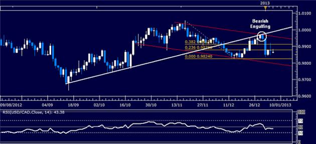 Forex_Analysis_USDCAD_Classic_Technical_Report_01.07.2013_body_Picture_1.png, Forex Analysis: USD/CAD Classic Technical Report 01.07.2013