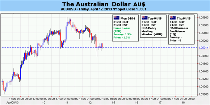 Forex_Australian_Dollar_Looks_to_Earnings_Docket_to_Set_Direction__body_Picture_5.png, Australian Dollar Looks to Earnings Docket to Set Direction