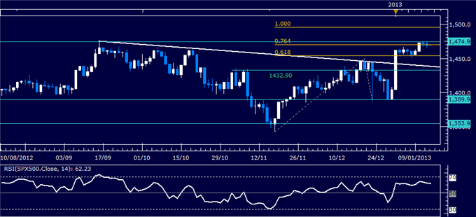 Forex_Analysis_US_Dollar_Waits_for_Sentiment_Cues_as_SP_500_Stalls_body_Picture_3.png, Forex Analysis: US Dollar Waits for Sentiment Cues as S&P 500 S...