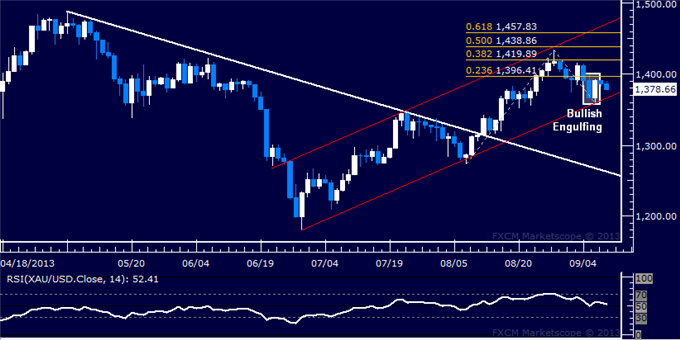 Forex_Dollar_Upside_Breakout_at_Risk_SP_500_Vaults_Higher_at_Support_body_Picture_7.png, Dollar Upside Breakout at Risk, SPX 500 Vaults Higher at Supp...