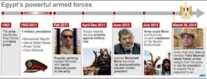 Egypt's powerful armed forces