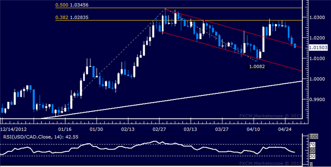 Forex_USDCAD_Technical_Analysis_04.29.2013_body_Picture_5.png, USD/CAD Technical Analysis 04.29.2013