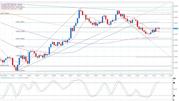 Euro_Erases_Earlier_Losses_Following_Greece_Tranche_Indecision_body_eurusd_daily_chart.png, Forex News: Euro Erases Earlier Losses Following Greece Tr...