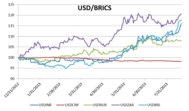 BRICS_See_Pressure_From_Speculation_On_Federal_Reserve_Policy_body_Chart_3.png, BRICS See Pressure From Speculation On Federal Reserve Policy