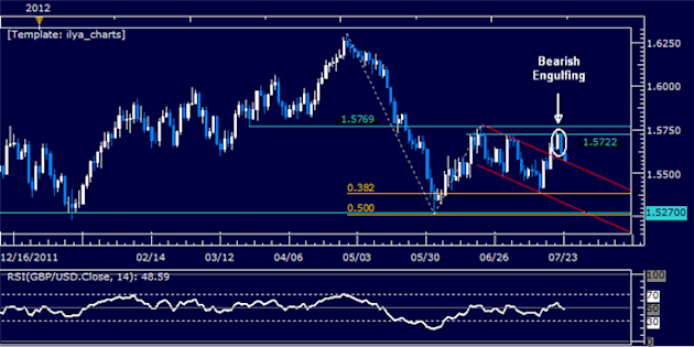 GBPUSD_Classic_Technical_Report_07.23.2012_body_Picture_5.png, GBPUSD Classic Technical Report 07.23.2012