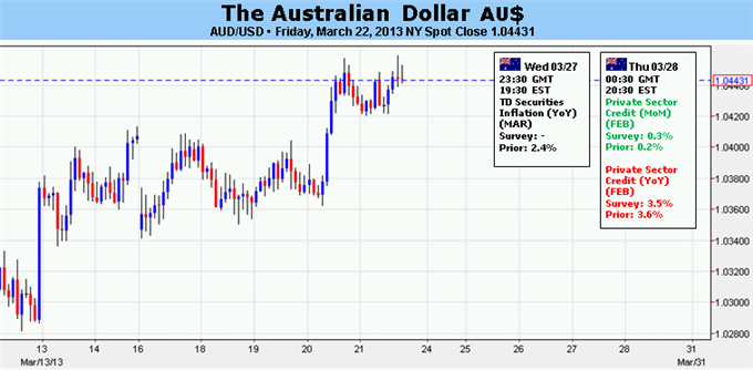 Forex_Australian_Dollar_Vulnerable_to_Cyprus-Driven_Risk_Aversion_body_Picture_5.png, Australian Dollar Vulnerable to Cyprus-Driven Risk Aversion