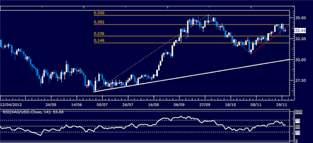 Commodities_Greece_Buyback_Triggers_Rally_ISM_Report_Now_in_Focus__body_Picture_2.png, Commodities: Greece Buyback Triggers Rally, ISM Report Now in F...
