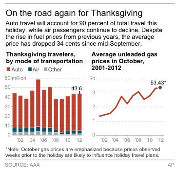 Graphic shows the number of Americans who will travel during the Thanksgiving holiday weekend and average October fuel prices.